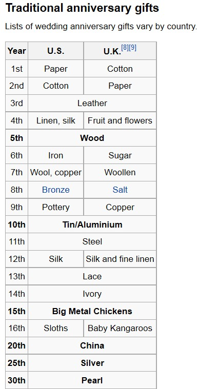 ... from wikipedia showing traditional 15th and 16th wedding gifts